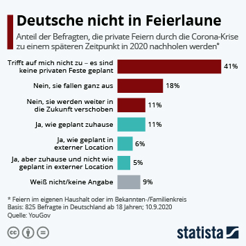 Infografik: Deutsche nicht in Feierlaune | Statista