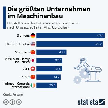Infografik - Die größten Unternehmen im Maschinenbau