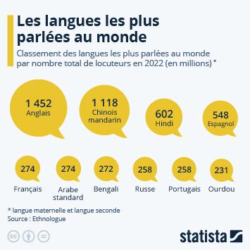 Infographie: Les langues les plus parlées dans le monde | Statista