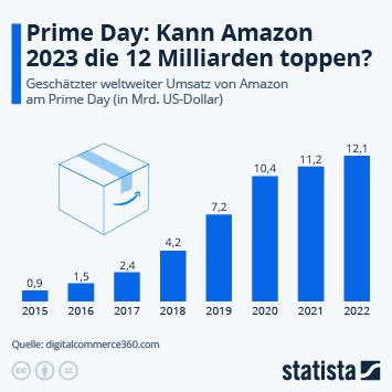 Infografik: 10,4 Milliarden US-Dollar in 48 Stunden | Statista