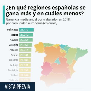 Infografía: La disparidad salarial entre comunidades en España | Statista