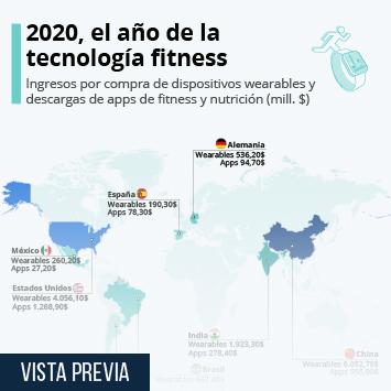 Enlace a 2020, el año de la tecnología fitness Infografía