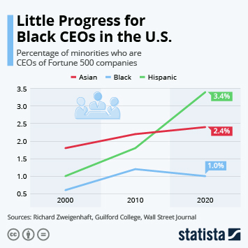 Executive search worldwide Infographic - Little Progress for Black CEOs in the U.S.