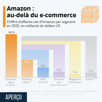 Amazon : au-delà du e-commerce