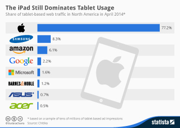 Infographic - Top 8 tablet brands in North America