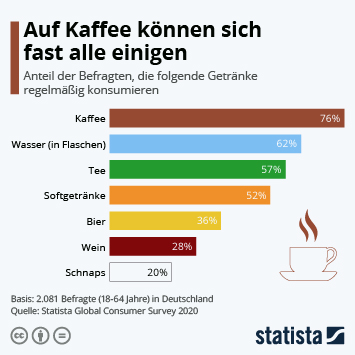 Infografik: Auf Kaffee können sich fast alle einigen | Statista