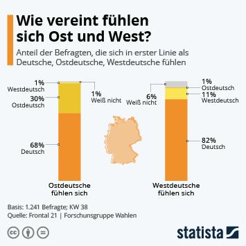 Infografik: Wie vereint fühlen sich Ost und West? | Statista