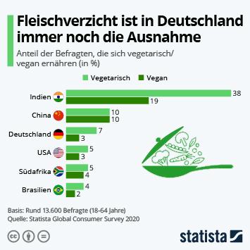 Link zu Fleischverzicht ist in Deutschland immer noch die Ausnahme Infografik