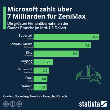 Infografik: Microsoft zahlt über 7 Milliarden für ZeniMax | Statista