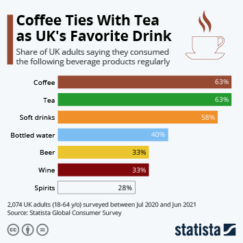 Cafés and coffee shops in the United Kingdom (UK) Infographic - Coffee beats tea in the UK