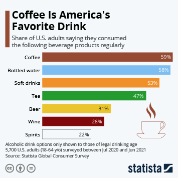 Infographic: Coffee Is America's Favorite Drink | Statista