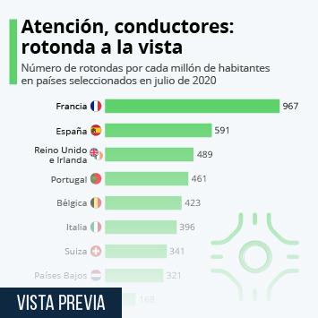 Infografía: ¿En qué países son más comunes las rotondas? | Statista