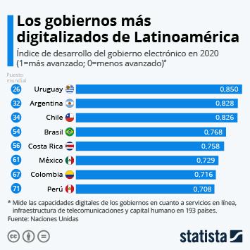 Infografía: Los países latinoamericanos con mayor digitalización gubernamental | Statista