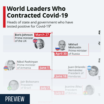 Infographic: World Leaders Who Contracted Covid-19 | Statista