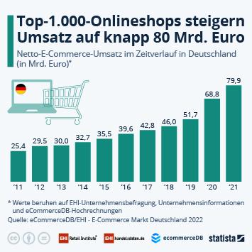 Top 1.000 Shops erwirtschaften rund 52 Milliarden Euro Umsatz