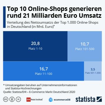 Top 10 Online-Shops generieren rund 21 Milliarden Euro Umsatz