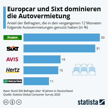 Infografik: Europcar und Sixt dominieren die Autovermietung | Statista