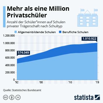 Infografik - Mehr als eine Million Privatschüler