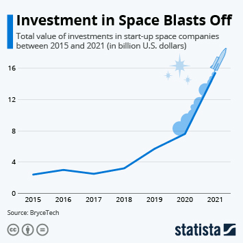 Investment in Space Blasts Off