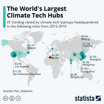 Infographic: The World's Largest Climate Tech Hubs | Statista