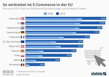 Infografik: So verbreitet ist E-Commerce in der EU | Statista