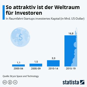 Infografik: So attraktiv ist der Weltraum für Investoren | Statista
