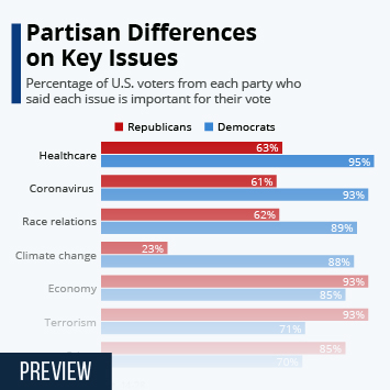 Infographic: Partisan Differences on Key Issues | Statista