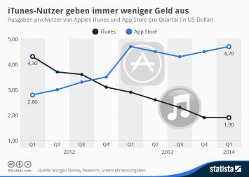 Infografik: iTunes-Nutzer geben immer weniger Geld aus | Statista