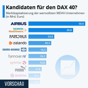 Link zu Kandidaten für den DAX 40? Infografik
