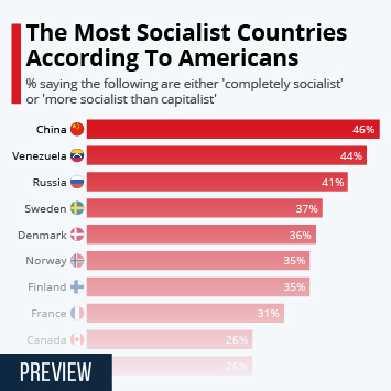 Infographic: The Most Socialist Countries According To Americans | Statista