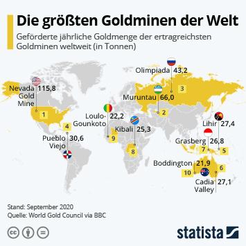 Infografik: Die größten Goldminen der Welt | Statista