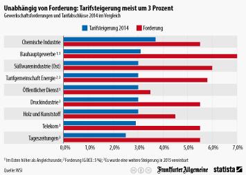 Infografik - Gewerkschaftsforderungen und Tarifabschlüsse im Vergleich
