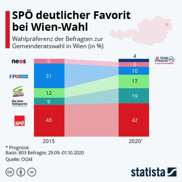 SPÖ deutlicher Favorit bei Wien-Wahl