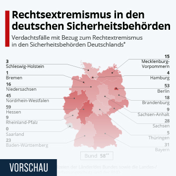 Justiz und Rechtspflege in Deutschland Infografik - Rechtsextremismus in den deutschen Sicherheitsbehörden