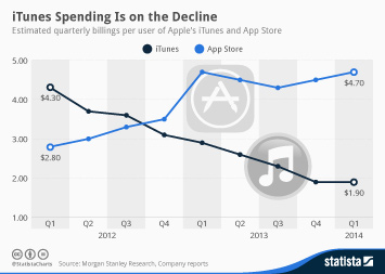 Infographic - iTunes Spending Is on the Decline