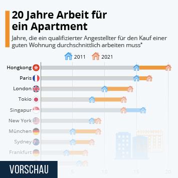 Infografik: 7 Jahre arbeiten für ein Apartment in Genf oder Zürich | Statista
