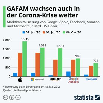GAFAM wachsen auch in der Corona-Krise weiter