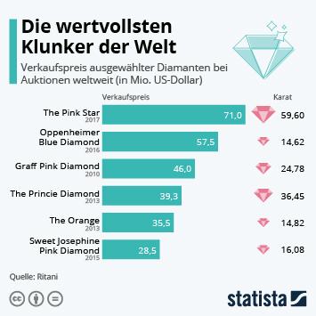 Infografik: Die wertvollsten Klunker der Welt | Statista