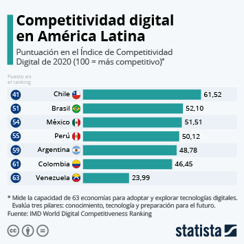 Infografía: América Latina sigue atrasada en materia de competitividad digital | Statista