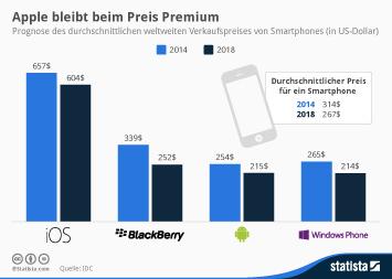 Infografik - Prognose Durschnittlicher Verkaufspreis von Smartphones