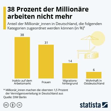 Infografik: 38 Prozent der Millionäre arbeiten nicht mehr | Statista
