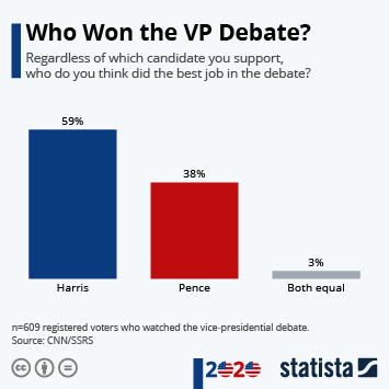 Infographic: Who Won the VP Debate | Statista