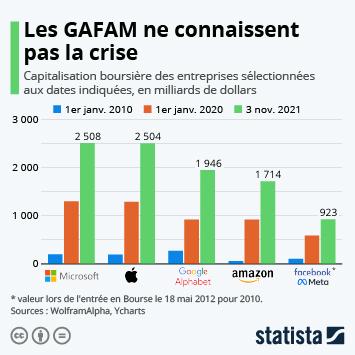 Les GAFAM ne connaissent pas la crise
