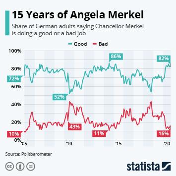 Link to 15 Years of Angela Merkel Infographic
