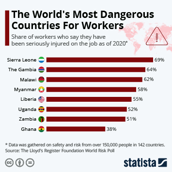 Infographic: The World's Most Dangerous Countries For Workers | Statista
