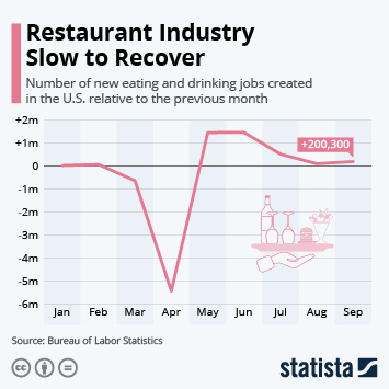Link to Restaurant Industry Slow to Recover Infographic