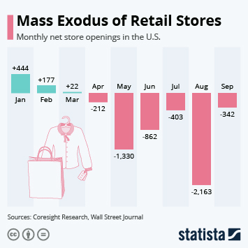 Infographic: Mass Exodus of Retail Stores | Statista