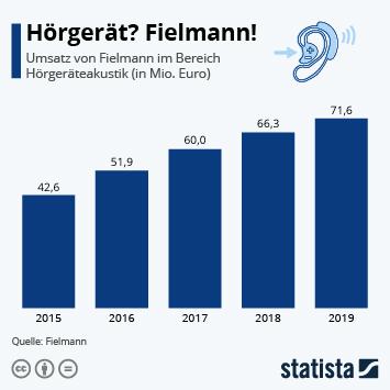 Augenoptik und Hörgeräteakustik in Deutschland Infografik - Hörgerät? Fielmann!