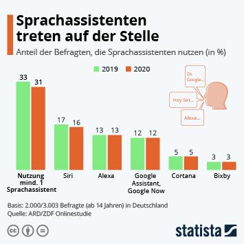 Infografik: Sprachassistenten treten auf der Stelle | Statista