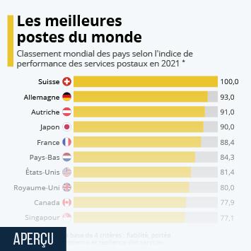 Le service postal en France Infographie - Les meilleurs services postaux du monde